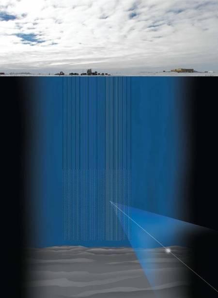 Schéma d'IceCube en Antarctique. En tout, 5.160 photomultiplicateurs capables de détecter la lumière Tcherenkov (cône bleu) produite par les rayons cosmiques sont installés en colonnes verticales de plusieurs kilomètres dans la glace. Ils sont orientés vers le sol, et non vers le ciel, car on se sert de la Terre comme d'un filtre pour augmenter les chances d'observer des neutrinos galactiques et extragalactiques malgré le bruit de fond des neutrinos atmosphériques et solaires.