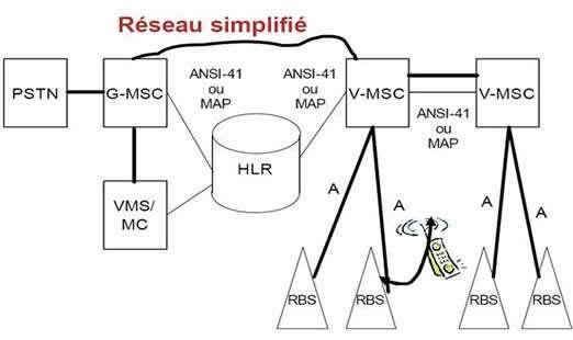 Schéma d'un réseau de téléphonie cellulaire (site d'André Jacques, de l'université québécoise Uqar). Le HLR (Home Location Register) est une base de données au cœur du réseau enregistrant les informations sur tous les abonnés, sollicitée à chaque appel vers l'un d'eux. Il communique avec tous les commutateurs cellulaires (MSC, Mobile Switching Centers), dont chacun pilote l'émetteur-récepteur (RBS, Radio Base Station, l'antenne) de la cellule. © André Jacques