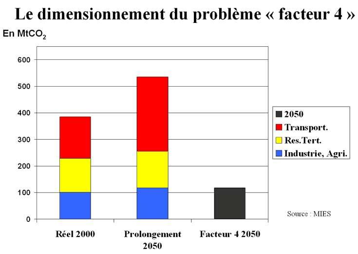 Dimensionnement du problème du Facteur 4 : pour que la France contribue à stabiliser le réchauffement à +2°C, il faut qu'elle réduise ses émissions de GES d'un facteur 4 à 5 d'ici 2050. © Mission Interministérielle de l'Effet de Serre (Mies)