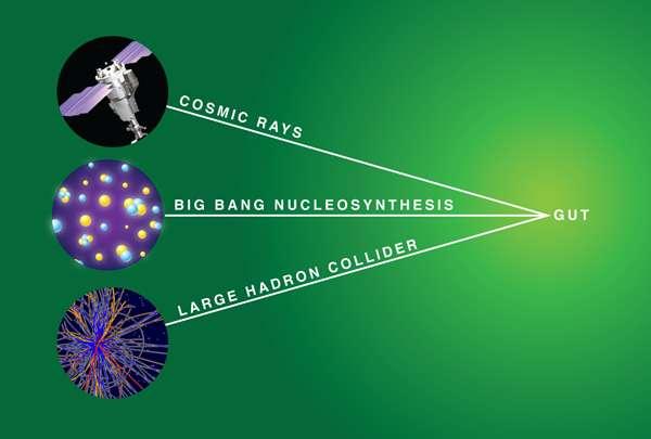 Trois voies seraient ouvertes pour tester indirectement certaines GUT. Des observations dans le rayonnement cosmique, en cosmologie et enfin en accélérateur selon Asimina Arvanitaki et ses collègues. Crédit : Alan Stonebraker