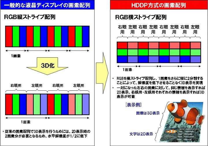 A gauche, en haut, un écran LCD classique, et ses pixels composés de trois points monochromes. Dessous, un effet 3D obtenu avec des microlentilles orientant vers un seul œil un pixel sur deux (différenciés ici par la saturation des couleurs). A droite, le procédé HDDP affiche des pixels deux fois plus petits et organisés verticalement. © Nec
