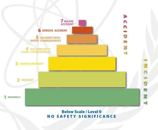 L'échelle de gravité des événements nucléaires. © AIEA