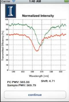 Une fois que la longueur d'onde de la lumière réfléchie est mesurée par le capteur photo de l'iPhone, l'application génère un spectre. La chute que l'on observe dans les deux courbes correspond à la variation de longueur d'onde, ce qui permet d'évaluer la quantité de molécules présentes dans l'échantillon. © Université de l'Illinois