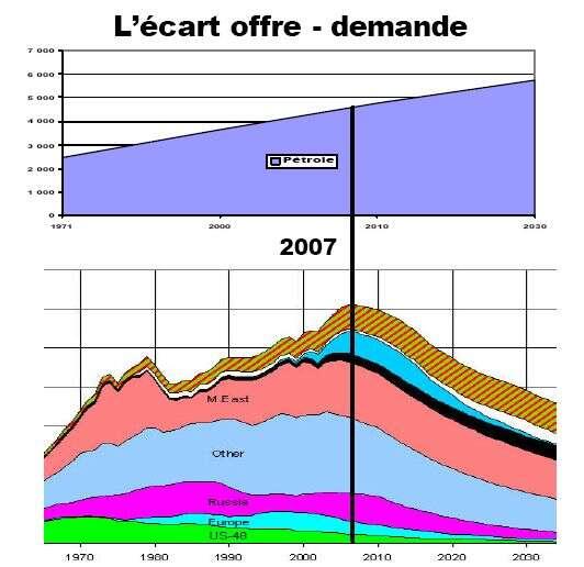 Evolution schématisée de l'écart entre l'offre et la demande des ressources pétrolières mondiales. Source : Yves Cochet, député français et auteur d'ouvrages sur le sujet.