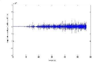 On mesure le signal acoustique émis en fonction du temps lors de la compression d'un lit de corn flakes (env. 15 g) © INRA/L. Chaunier