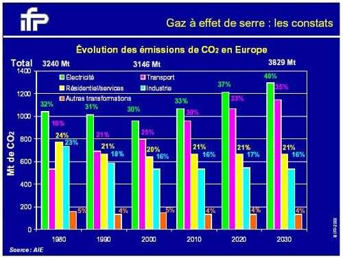 Etat de la pollution par le CO2. Crédit IFP