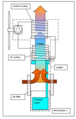 Schéma de fonctionnement de l'éolienne de Dutch Rainmaker. © Dutch Rainmaker, 2009