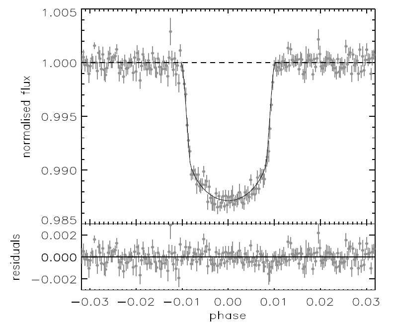 Courbe de lumière de CoRoT-Exo4. La brusque baisse de luminosité correspond au transit de la planète devant son étoile. Crédit : Aigrain et al. 2008