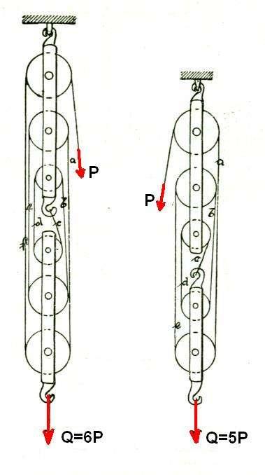 Une poulie mouflée fait partie d'un dispositif de traction appelé moufle. © Nerijp, CC BY-SA 3.0, Wikimedia Commons