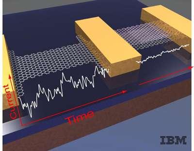 On a déjà réalisé des prototypes de puces à partir de graphène, mais en raison de l'absence de gap, il fallait faire des concessions et le mixer avec d'autres matériaux. Les performances du graphène n'étaient donc pas exploitées à leur juste valeur. Le silicium avait alors toujours une longueur d'avance, mais c'était sans compter sur la découverte des chercheurs allemands de l'université d'Erlangen-Nuremberg. © IBM
