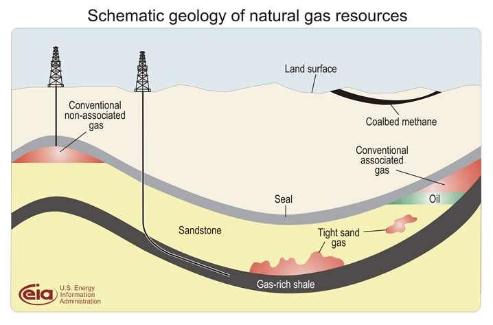 Une présentation schématique des gisements d'hydrocarbures. Le gaz de schiste (Gas-rich shale) est profond. Les gisements traditionnels (Conventional gas, où gaz et huile sont ou non associés) ont migré depuis longtemps vers le haut et sont retenus par une couche imperméable (seal). Entre les deux, il peut exister des concentrations locales dans des sables denses (tight sand gaz). La figure montre aussi le méthane de houille (coalbed methane). © US Energy Information Administration