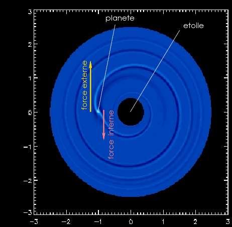 Mécanisme de migration de type-I, correspondant à des planètes moins massives que Jupiter, où l'interaction entre disque et planète peut être considérée comme linéaire (contrairement au type-II, où les planètes massives ouvrent un fossé dans le disque).
