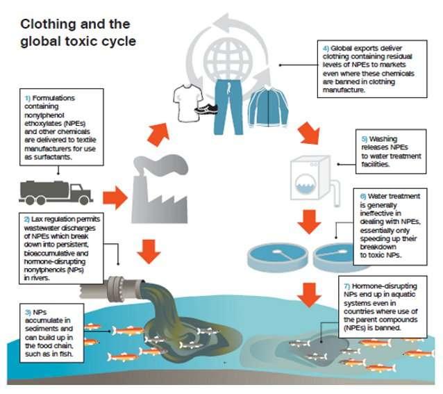 Le cycle de propagation dans l'eau des substances toxiques présentes dans les vêtements incriminés. Les résidus d'alkylphénols des vêtements traités en usine se propagent dans les rivières. Les vêtements passent de l'usine de fabrication aux magasins de divers pays du monde, les clients qui les achètent polluent sans le savoir les circuits d'eau en passant ces vêtements à la machine à laver. © Greenpeace