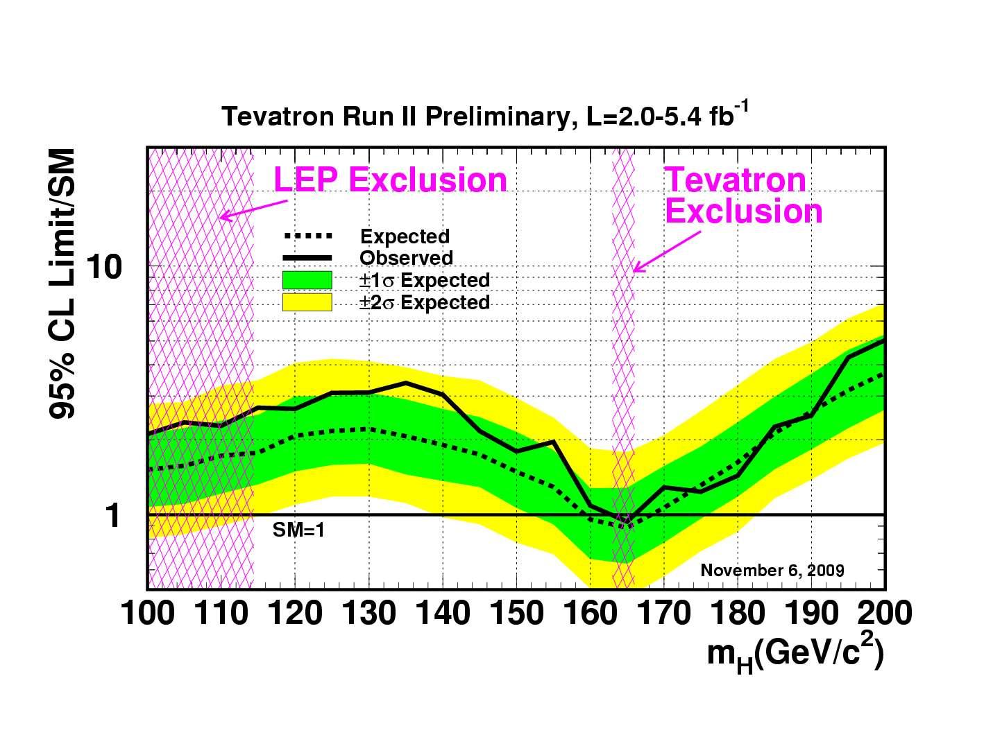 Sur ce schéma, on voit que les nouveaux résultats du Tevatron excluent maintenant la masse du boson de Higgs à 95% dans une bande comprise entre 163 et166 GeV. Crédit : Fermilab