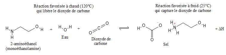 Capture du CO2 en présence de monoéthanolamine. © A. Halme, Wikimedia CC by-sa 3.0