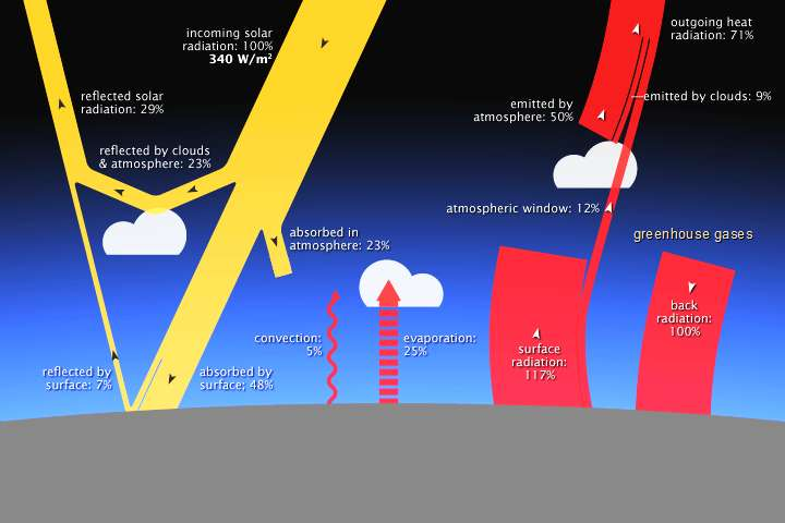 Les différents flux qui entrent en compte dans l'étude du bilan radiatif de la Terre. Le rayonnement solaire (incoming solar radiation) est représenté en jaune, tandis que le rayonnement thermique dans l'infrarouge moyen émis par la Terre (surface radiation) est stylisé en rouge. © Robert Simon, Wikimedia Commons, DP