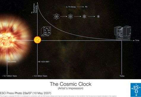 Horloge stellaire. Crédit : ESO.