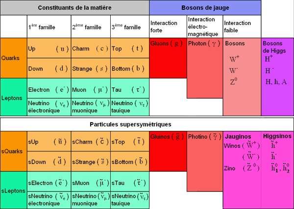 Les particules du modèle standard et leurs partenaires supersymétrique (Crédit : ENS).
