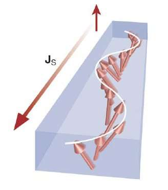 Une onde spin fait basculer les spins des particules lorsqu'elle se propage dans un solide. C'est ce qui est représenté sur ce shéma. Les flèchent décrivent en gros l'orientation dans l'espace des spins des éléctrons dans l'isolant magnétique de l'expérience japonaise. Crédit : Y. Kajiwara, K. Harii, S. Takahashi, J. Ohe, K. Uchida, M. Mizuguchi, H. Umezawa, H. Kawai, K. Ando, K. Takanashi, S. Maekawa & E. Saitoh-Nature