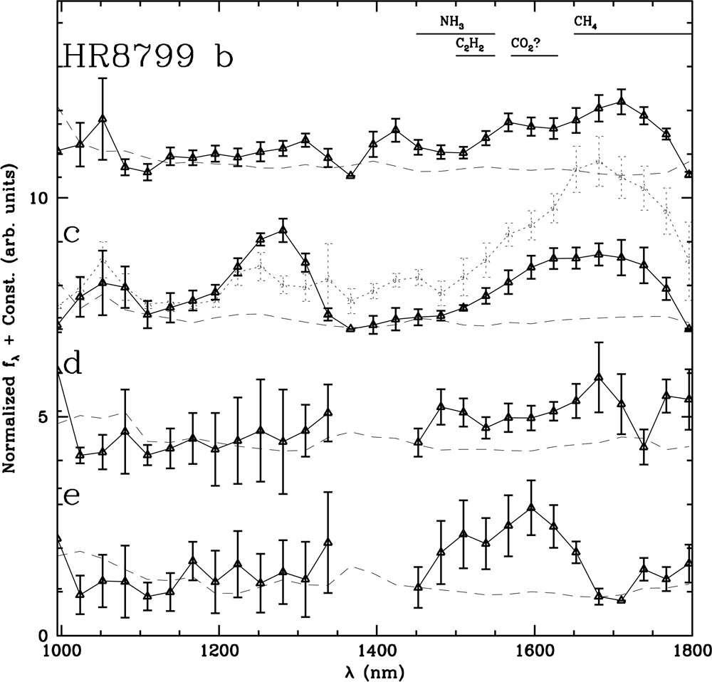 Les spectres dans l'infrarouge proche des exoplanètes autour de HR 8799. On voit des indications pour des raies correspondant à l'ammoniac (NH3), au méthane (CH4) et à l'acétylène (C2H2) en fonction de la longueur d'onde (en abscisse. En ordonnée, les chercheurs ont utilisé des unités arbitraires. © American Museum of Natural History