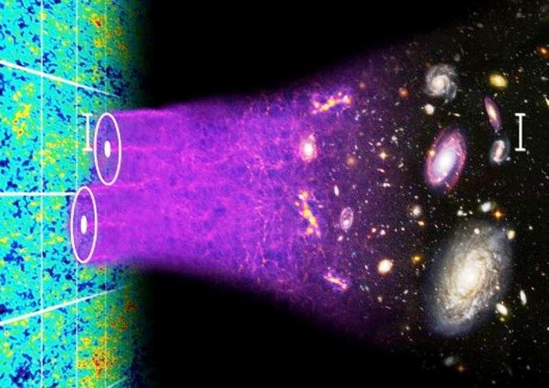 Le SDSS-III Baryon Oscillation spectroscopiques Survey(Boss) cartographie la distribution spatiale des galaxies lumineuses rouges (GRL) et des quasars afin de mesurer les caractéristiques des oscillations baryoniques acoustiques (BAO) dans l'univers primitif. Les ondes sonores qui se propageaient alors dans l'univers primitif, comme des vaguelettes dans un étang, ont laissé des empreintes dans les fluctuations de températures du rayonnement traduisant des fluctuations de densité. Ces fluctuations ont évolué pour former aujourd'hui les murs et les vides observés dans la répartition des galaxies. L'image d'artiste ci-dessus illustre les traces des BAO dans le rayonnement fossile et la répartition des galaxies. © Chris Blake et Sam Moorfield