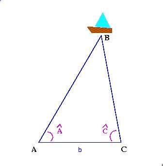 La triangulation est une technique qui permet de mesurer les distances. © Colette, CC BY-SA 3.0, Wikimedia Commons