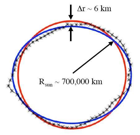 En rouge la forme du Soleil s'il était une sphère parfaite. En bleu sa forme moyenne sur 3 mois et en noir la forme moyenne sur une période de 10 jours. Les oscillations de surface sont bien réelles et produites par le champ magnétique du Soleil. Crédit : Nasa Goddard Space Flight Center
