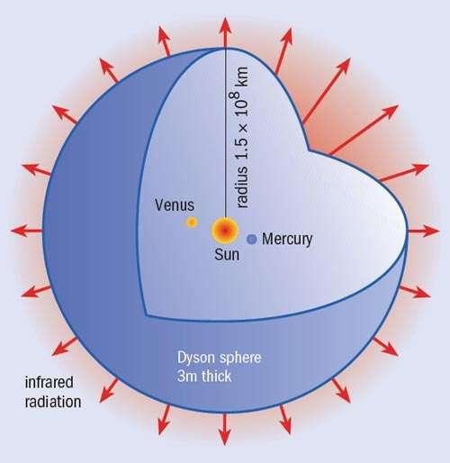 Le schéma d'une sphère de Dyson. © Physicsworld-IOP