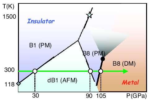 La transition de Mott étudiée en fonction de la pression. Les lettres indiquent différentes stuctures cristallines et insulator veut dire isolant en anglais. Crédit : Warren Pickett/Nature Material