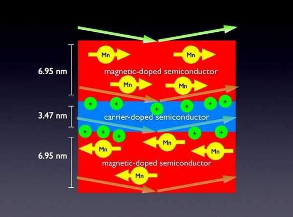 Le composé multicouches en GaMnAs s'aimante spontanément en dessous de 30 K avec deux sens d'aimantation opposés (flèches jaunes pour les atomes de Mn). Les grandes flèches indiquent les réflexions des faisceaux de neutrons polarisés sur les couches du matériau. Crédit : Brian Kirby, NIST
