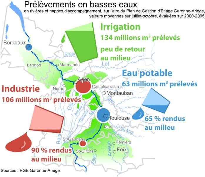 Exemple des rapports entre les prélèvements et la consommation sectorielle d'eau dans le cas de la Garonne. © EPTB Garonne, Wikimédia CC by-sa 3.0