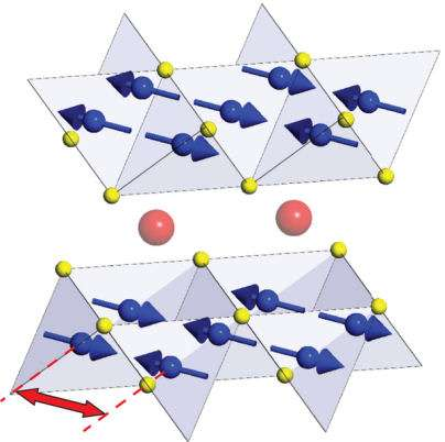 L'arséniure de fer étudié est de formule BaO.6KO.4Fe2As2. Il contient deux couches de tétraèdres de Fe2As2 (en bleu les atomes de fer et en jaune ceux d'arsenic) séparées par des plans contenant des atomes de barium et de potassium (en rouge). Les flèches bleues indiquent la direction de l'aimantation dans le matériau considéré. Crédit Nature