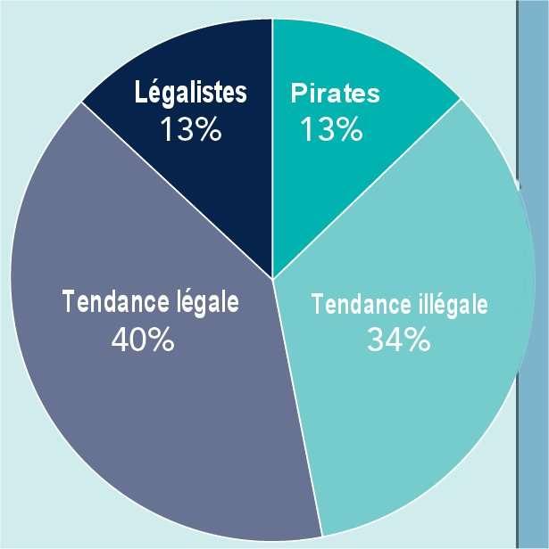 Dans l'enquête Ipsos, 13 % des personnes interrogées (dans 32 pays) refusent d'acheter un logiciel et sont classées dans la catégorie « pirates » et 34 % affirment qu'elles cherchent le plus souvent à récupérer un logiciel gratuitement. Treize pour cent affirment toujours rester dans la légalité et 40 % disent ne sombrer dans l'illégalité que de temps à autre. © BSA/Futura-Sciences