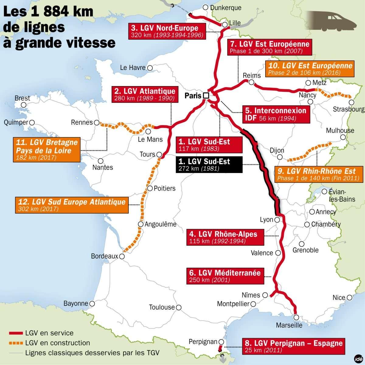 En trois décennies, les lignes à grande vitesse ont grandi et sont ramifiées vers le sud-est, l'est, le nord (et le Royaume-Uni). Vers l'ouest et le sud, en revanche, la pousse est plus timide. On remarque entre Mulhouse et Dijon un embryon de ligne révolutionnaire : elle ne passera pas par Paris. © Idé
