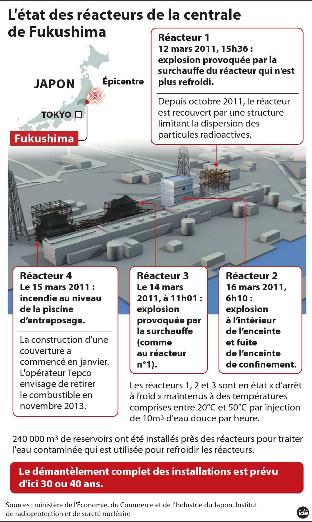 Deux ans après le tsunami et la catastrophe nucléaire de Fukushima, quelle est la situation des différents réacteurs de la centrale ? La réponse est donnée en image. © Idé