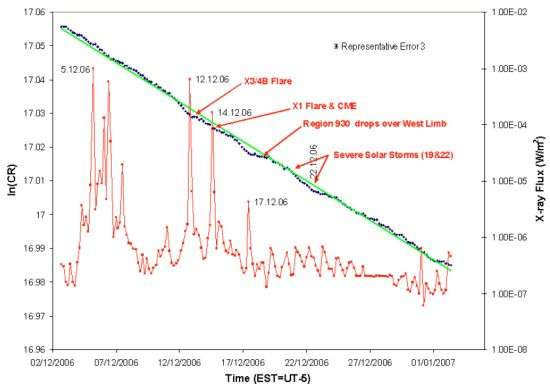 Les corrélations entre flux de rayons X et variations du taux de désintégrations radioactives du manganèse 54. Crédit : Jenkins et al.