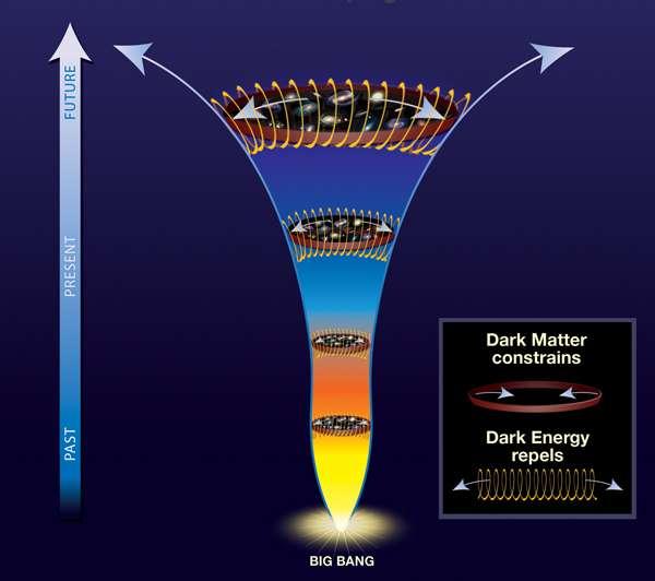 L'histoire de l'Univers, une lutte entre la matière noire et l'énergie noire pour le contrôle des amas de galaxies. Crédit : A.Vikhlinin et al.