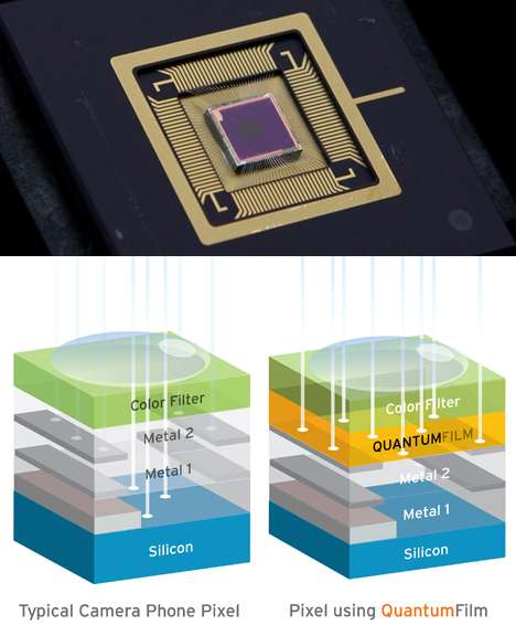 Les schémas du bas montrent un élément du capteur (photosite) correspondant à un pixel sur un capteur CMos (photo du haut), classique (schéma de gauche) ou comportant un QuantumFilm (à droite). Sur un capteur classique, la lumière doit traverser une partie du circuit (Metal 1 et Metal 2), dont les composants sont à peu près transparents. Une partie de la lumière est cependant absorbée avant d'atteindre la couche de silicium (Silicon). Le QuantumFilm, de très faible épaisseur, recueille la lumière sur toute la surface du pixel, supprimant pratiquement toute absorption. Les charges sont ensuite transférées au semi-conducteur. © InVisage Technologies
