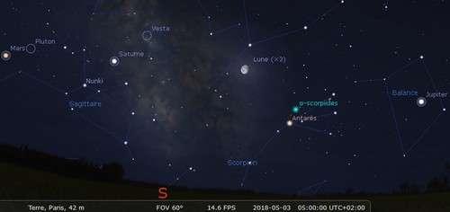 Jupiter, la Lune, Saturne et Mars sont alignés dans le ciel