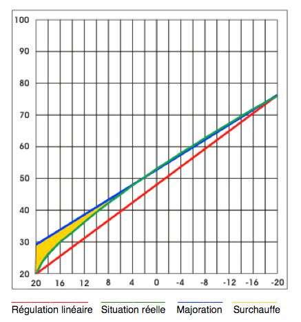 Variations d'un système linéaire à partir d'une température extérieure de 8° C. © pagesperso-orange/herve.silve