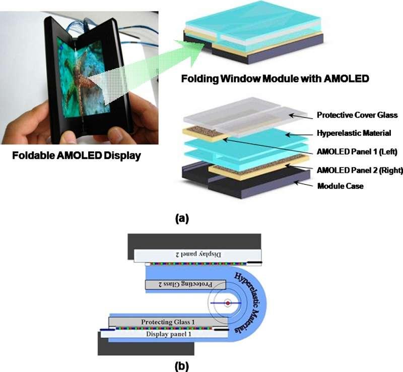 Schéma de l'écran pliable de Samsung présenté au début de l'année 2011. Les deux moitiés de l'écran (AMOLED Panel 1 et AMOLED Panel 2) sont protégées par une lame de verre (Protective Cover Glass) et sont réunies par un matériau élastique (Hyperelastic Material), déformable et au niveau duquel il n'y a pas d'affichage. Sur le dessin (b), on note que l'une des deux parties de l'écran est incluse dans le matériau hyperélastique tandis que l'autre est fixée sur sa surface. Une fois dépliées, les deux moitiés ne sont donc pas tout à fait dans le même plan. © Samsung