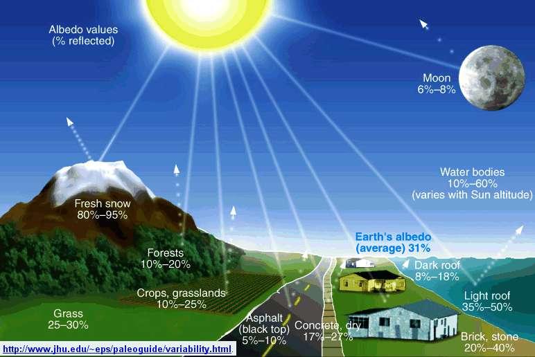 La quantité de rayons solaires réfléchis (la valeur de l'albédo est également exprimée en pour cent réfléchis) dépend de la couleur de l'obstacle rencontré. © Johns Hopkins University