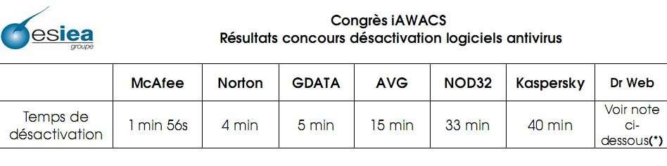 Tableau détaillant le temps passé pour désactiver chaque antivirus. © ESIEA