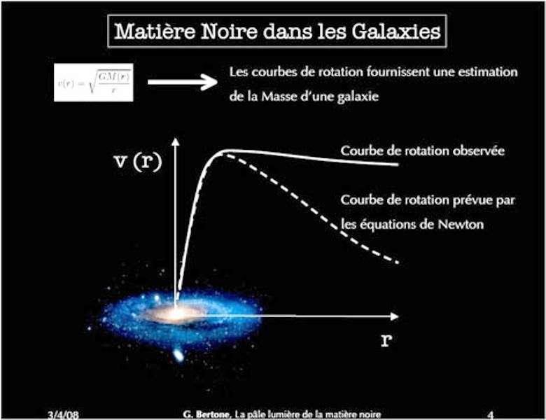 Les observations des courbes de révolution des étoiles autour du centre de leur galaxie montrent qu'elles tournent trop vite (vitesse v, en ordonnée, en fonction de la distance r au centre de la galaxie), si l'on se base sur la loi de la gravitation de Newton ou sur la masse déduite de la luminosité des galaxies. © Gianfranco Bertone