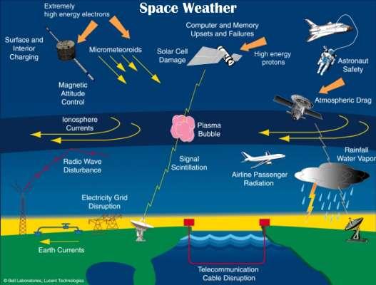 Effets de la météo spatiale sur la technologie humaine (Crédit: L. J. Lanzerotti, Bell Laboratories, Lucent Technologies, Inc).