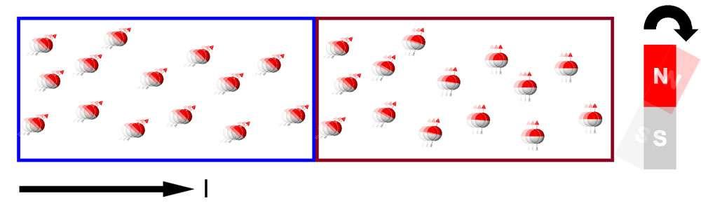 A gauche, un courant avec des électrons polarisés (spin orienté vers le haut) et à droite le basculement de l'aimantation provoqué par l'injection de ce courant. Crédit : Tunamos
