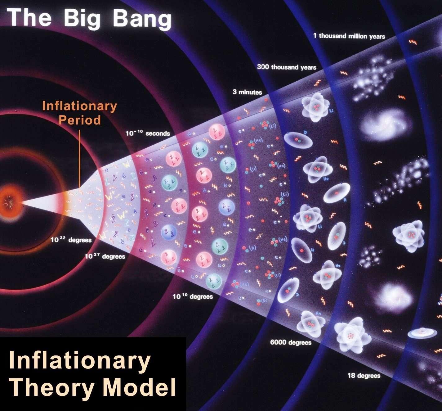 L'histoire du cosmos est ici représentée, de l'ère de Planck à nos jours. Selon les premiers modèles des années 1980 qui comportent une phase inflationnaire, l'espace aurait subi, peu après le temps de Planck et pendant une infime fraction de seconde, une période d'expansion exponentiellement accélérée. C'est à la fin de cette phase que la matière de l'univers observable serait née. L'inflation se serait produite 10-35 seconde après le Big Bang, par des analogues du champ de Brout-Englert-Higgs (BEH) du modèle électrofaible. Vers 10-11 seconde, une petite phase d'inflation se serait aussi produite au moment où le mécanisme de Brout-Englert-Higgs aurait donné une masse aux bosons W et Z. Bien d'autres modèles inflationnaires ont depuis été proposés. Certains font jouer un rôle bien plus important au champ BEH du modèle électrofaible. © Cern