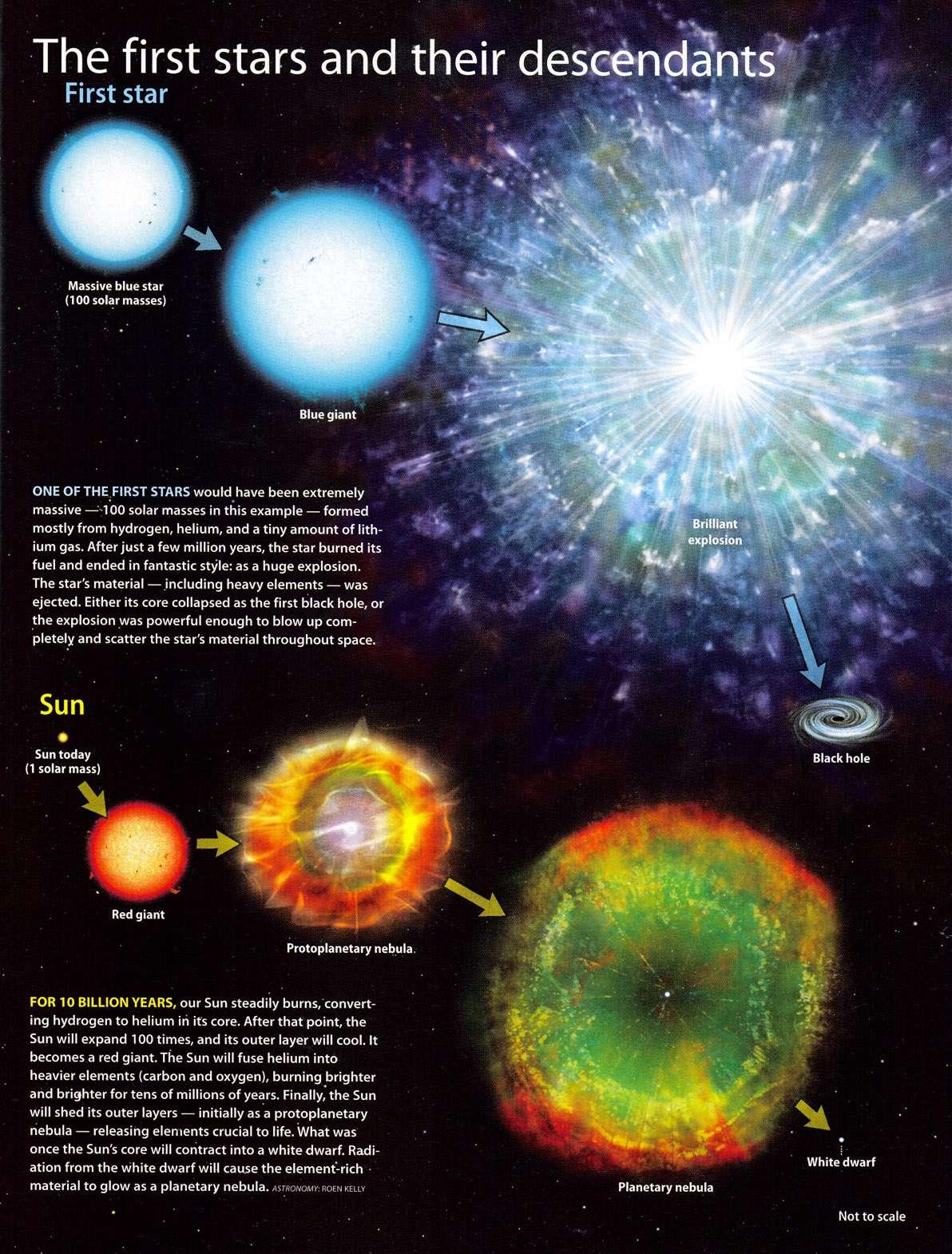 Evolution comparée classique d'une étoile massive de première génération, dite encore de population III, avec en bas celle du Soleil. Ces étoiles de population III sont très massives et brillent pendant quelques millions d'années tout au plus. Crédit : John D. Johnson
