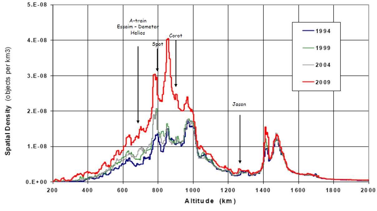 Desnité des objets en orbite basse (LEO). Pour comprendre les risques, il faut savoir que sur un an, la probabilité que la Station spatiale soit percutée par un objet inférieur à 0,1 mm est de 1... Pour une taille de débris plus grande mais inférieure à 1 mm, elle n'est plus que 0,01. Crédit Nasa