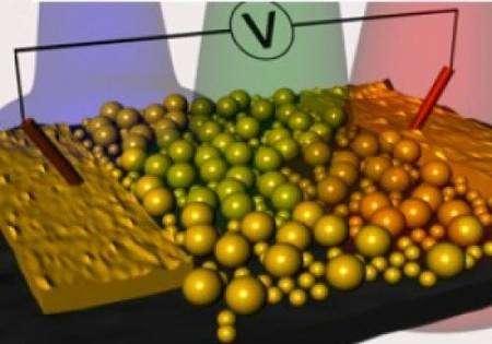 En faisant varier la taille et la disposition des nanoparticules d'or (grosses billes) et des molécules de porphyrine, les chercheurs de l'université de Pennsylvanie savent faire varier la photoconductivité du matériau plasmonique qu'ils ont conçu. © Université de Pennsylvanie